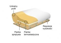 Poduszka ortopedyczna Morfeusz Ekskluzywny