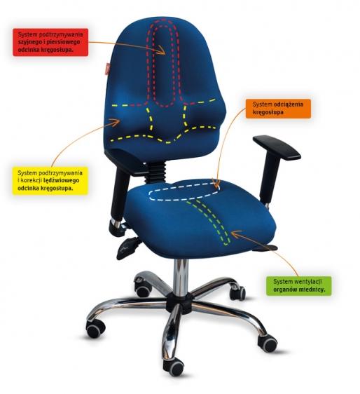 Krzesło profilaktyczno –rehabilitacyjne Classic PRO Kulik System